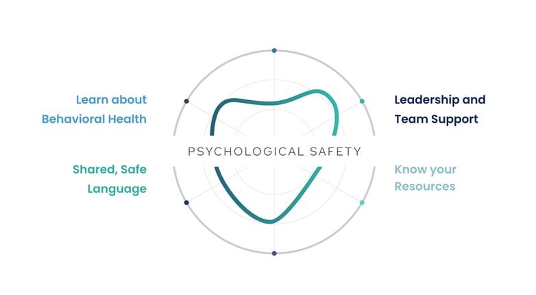Psych-Safety