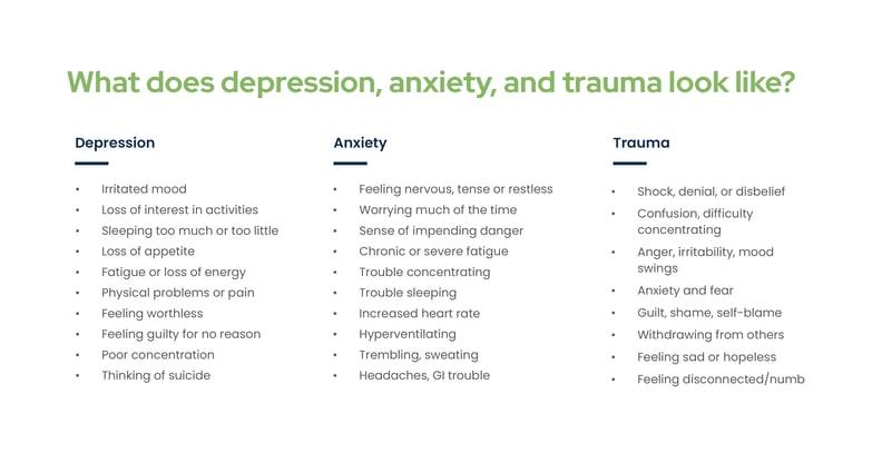 Signs&Symptoms